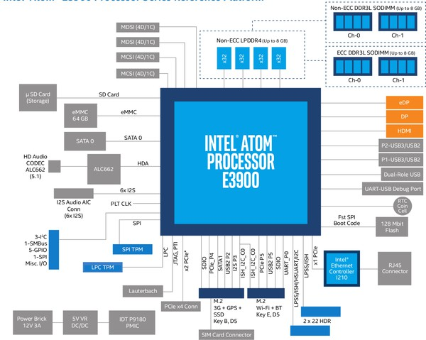 big_intel-atom-e3900-reference-platform.jpg